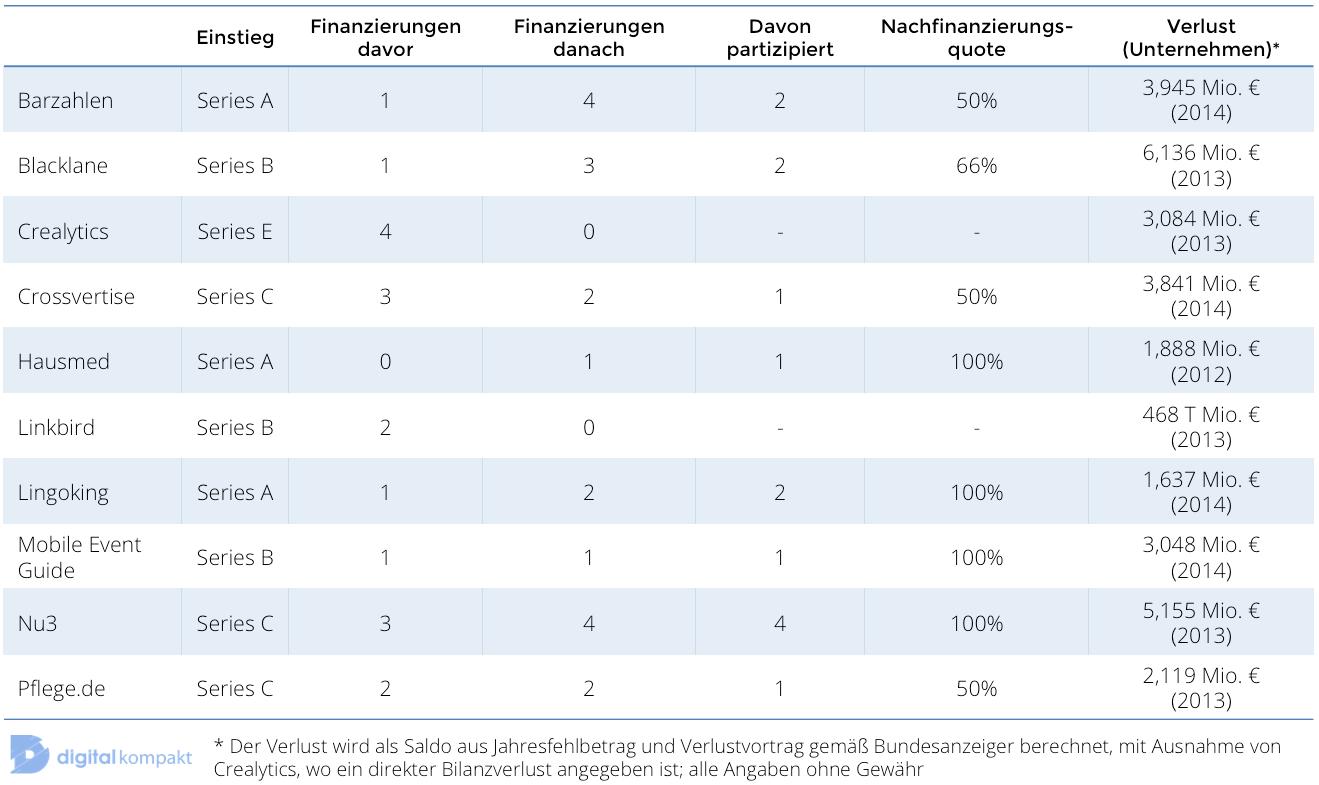 Carsten Maschmeyer, Investments, Alstin