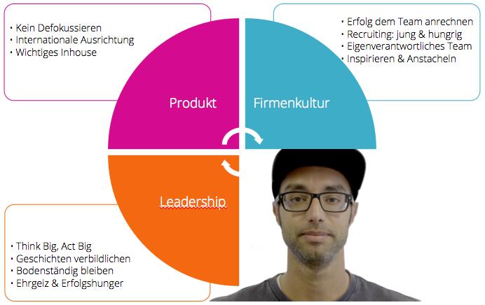 Ijad Madisch, ResearchGate, Leadership