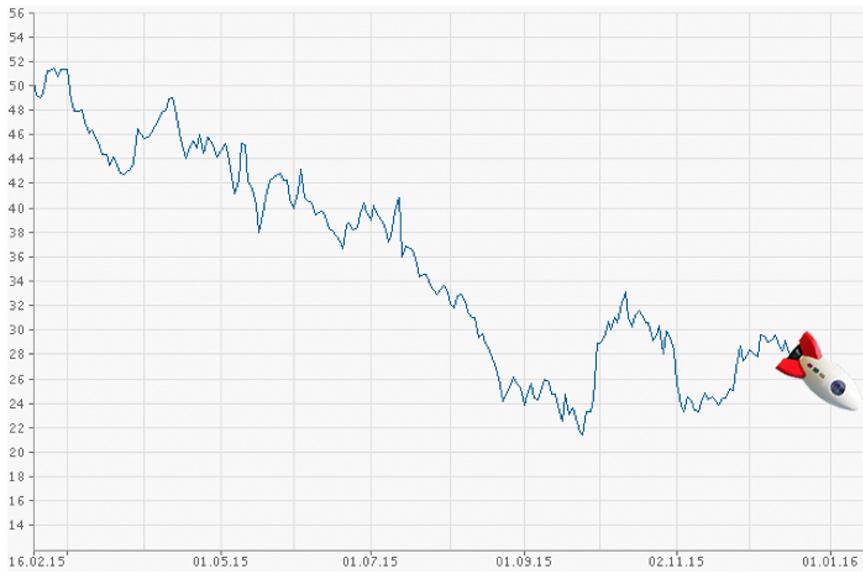 Übersicht: Rockets Börsen-Schwierigkeiten