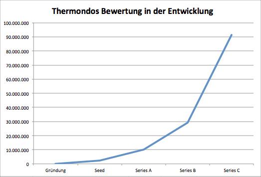 Thermondo, Bewertung