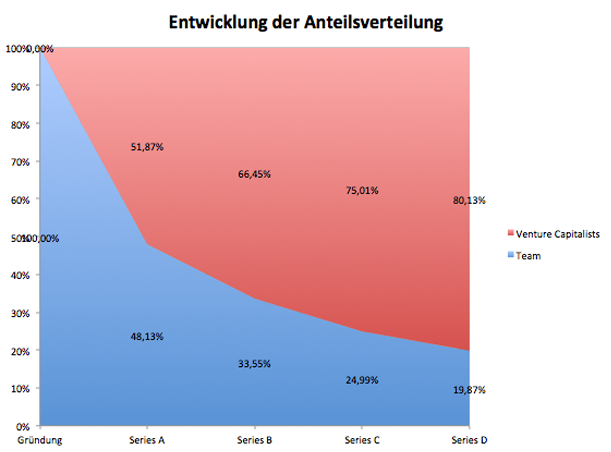 Anteilsverteilung, Outfittery, Curated Shopping