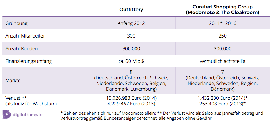Modomoto, Outfittery, Vergleich