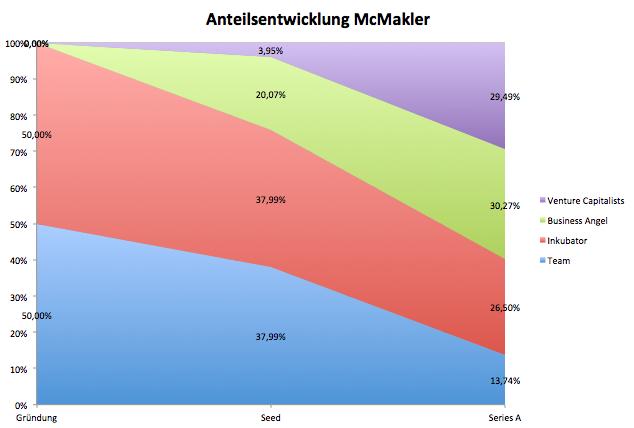 Anteilsentwicklung, McMakler