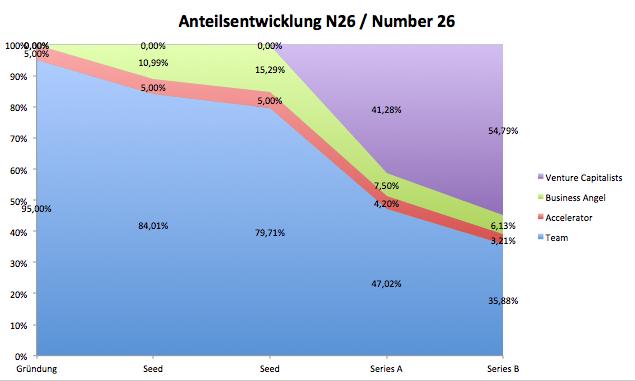 Anteilsentwicklung, Number 26, Gesellschafter, N26