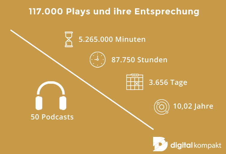 digital kompakt, soundcloud, podcast, zeit, entsprechung