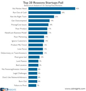 Tabelle Warum scheitern Startups Gruende