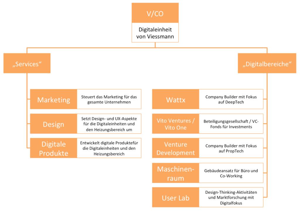 Aufbau der Digitalstruktur von Viessmann